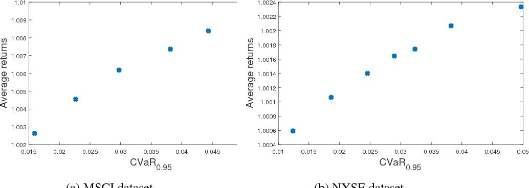Growth Optimal Portfolio Selection Under Cvar Constraints Semantic