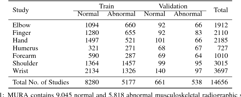 Figure 2 for MURA: Large Dataset for Abnormality Detection in Musculoskeletal Radiographs