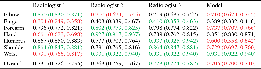 Figure 4 for MURA: Large Dataset for Abnormality Detection in Musculoskeletal Radiographs