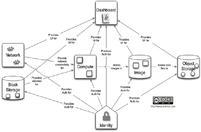 Figure 1 for Detecting fraudulent activity in a cloud using privacy-friendly data aggregates