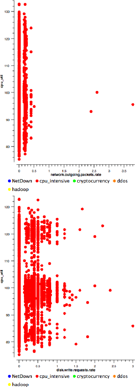 Figure 4 for Detecting fraudulent activity in a cloud using privacy-friendly data aggregates