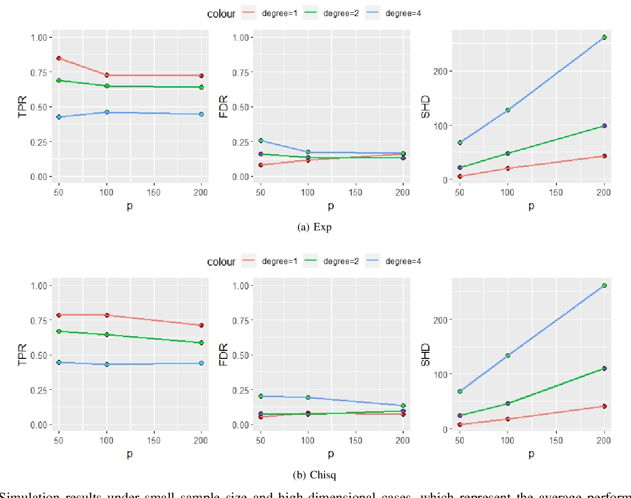 Figure 2 for Causal inference of brain connectivity from fMRI with $ψ$-Learning Incorporated Linear non-Gaussian Acyclic Model ($ψ$-LiNGAM)