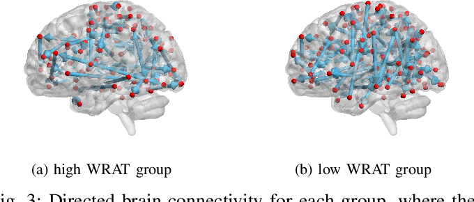 Figure 3 for Causal inference of brain connectivity from fMRI with $ψ$-Learning Incorporated Linear non-Gaussian Acyclic Model ($ψ$-LiNGAM)