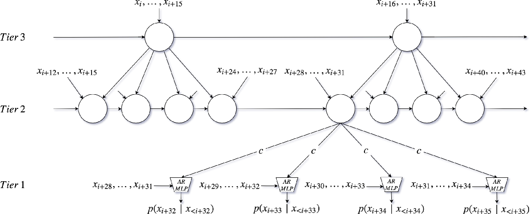 Figure 1 for SampleRNN: An Unconditional End-to-End Neural Audio Generation Model