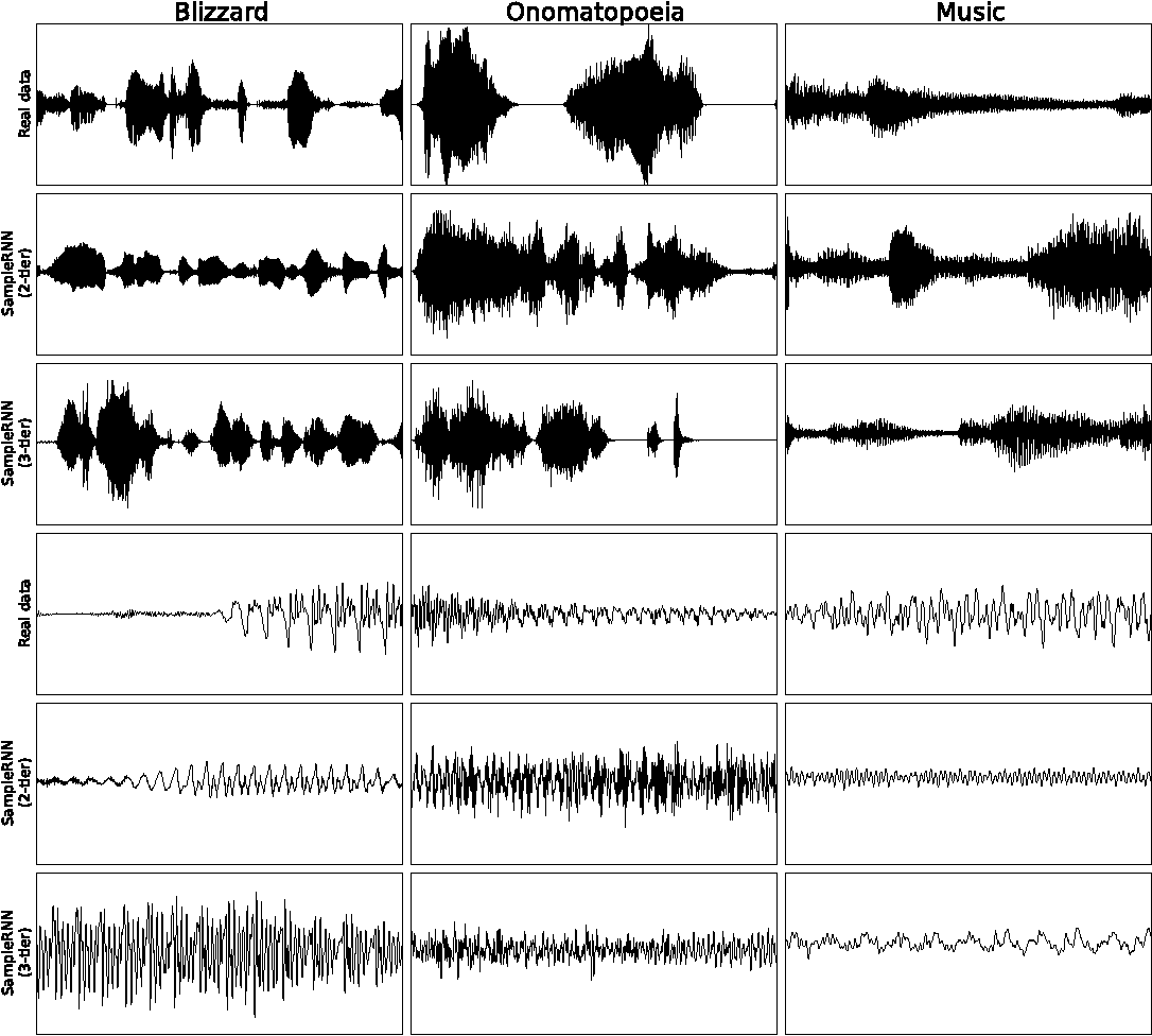 Figure 3 for SampleRNN: An Unconditional End-to-End Neural Audio Generation Model