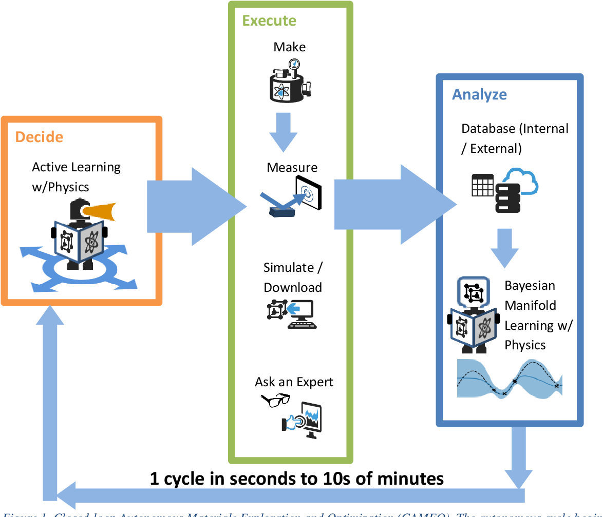 Figure 1 for On-the-fly Closed-loop Autonomous Materials Discovery via Bayesian Active Learning