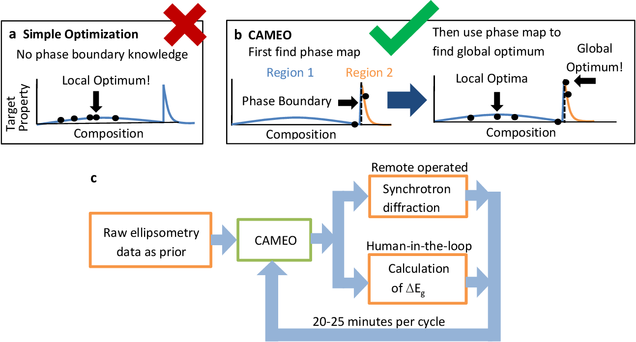 Figure 2 for On-the-fly Closed-loop Autonomous Materials Discovery via Bayesian Active Learning
