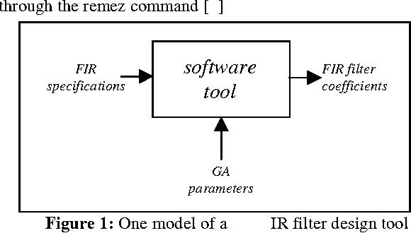 Figure 1: One model of a GA FIR filter design tool.