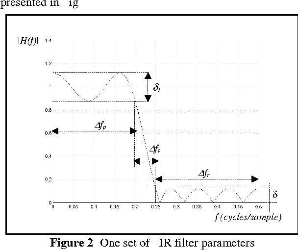 Figure 2: One set of FIR filter parameters.