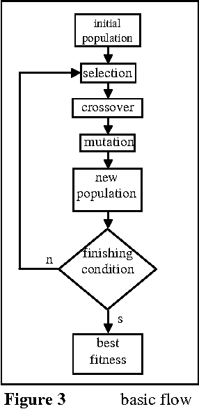 Figure 3: A GA basic flow.