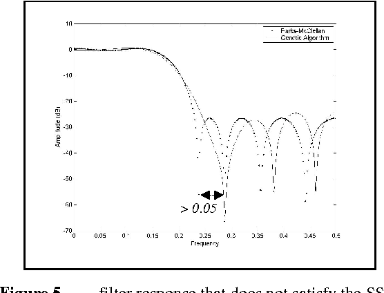 Figure 5: GA filter response that does not satisfy the SSC.