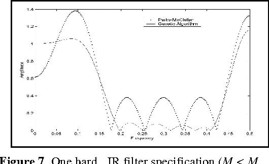 Figure 7: One hard FIR filter specification (M < Mrec).