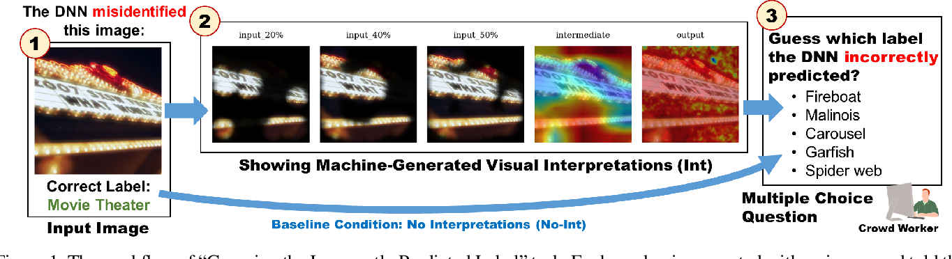 Figure 1 for How Useful Are the Machine-Generated Interpretations to General Users? A Human Evaluation on Guessing the Incorrectly Predicted Labels