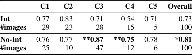 Figure 2 for How Useful Are the Machine-Generated Interpretations to General Users? A Human Evaluation on Guessing the Incorrectly Predicted Labels