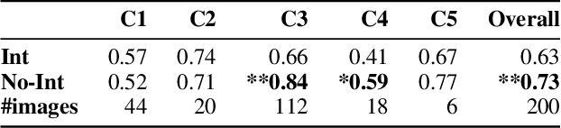 Figure 4 for How Useful Are the Machine-Generated Interpretations to General Users? A Human Evaluation on Guessing the Incorrectly Predicted Labels