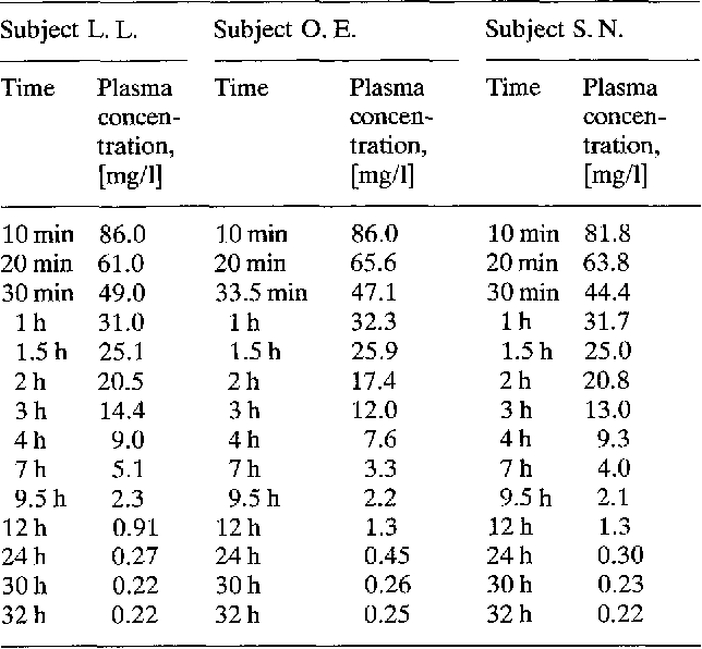 Table 2 from Pharmacokinetics and bioavailability of