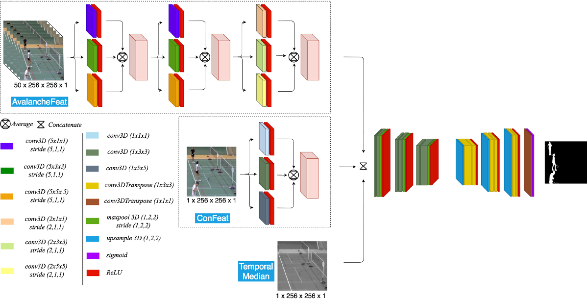 Figure 1 for 3DFR: A Swift 3D Feature Reductionist Framework for Scene Independent Change Detection