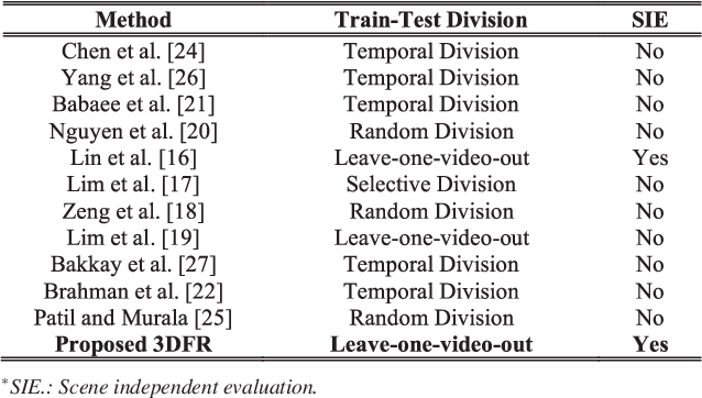 Figure 3 for 3DFR: A Swift 3D Feature Reductionist Framework for Scene Independent Change Detection