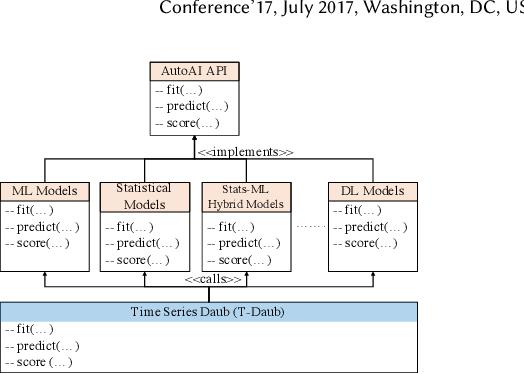 Figure 1 for AutoAI-TS: AutoAI for Time Series Forecasting