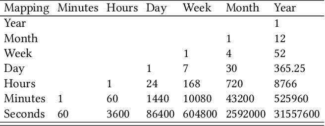 Figure 2 for AutoAI-TS: AutoAI for Time Series Forecasting