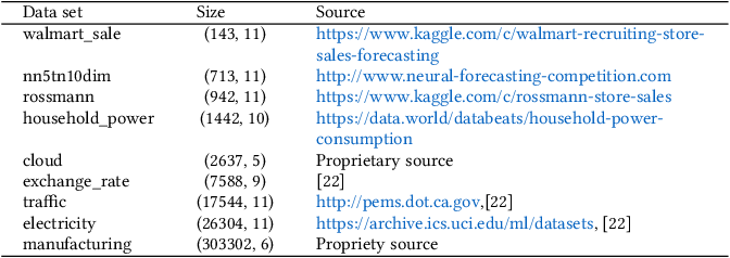 Figure 4 for AutoAI-TS: AutoAI for Time Series Forecasting