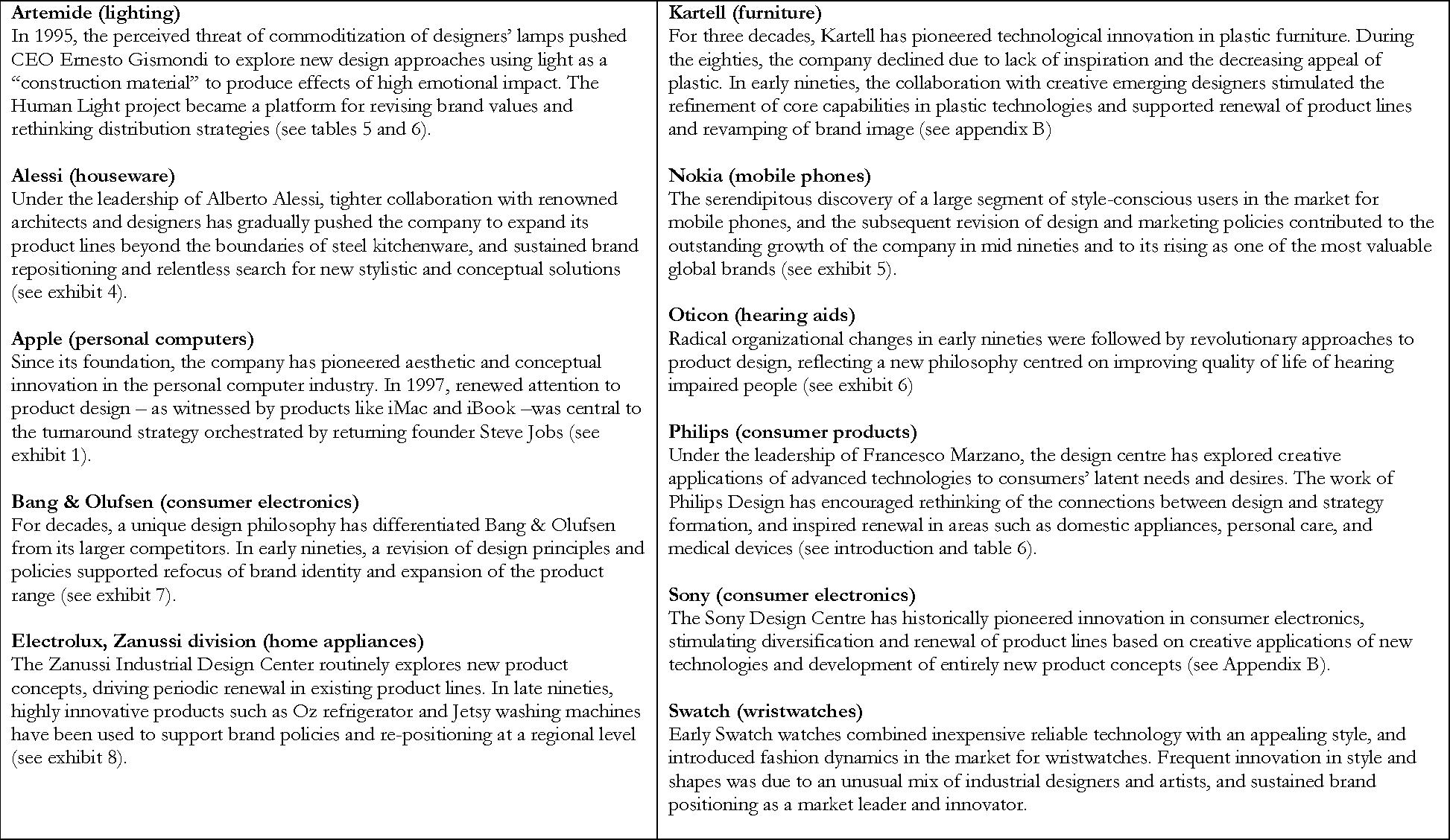 managing design and designers for strategic renewal semantic scholar