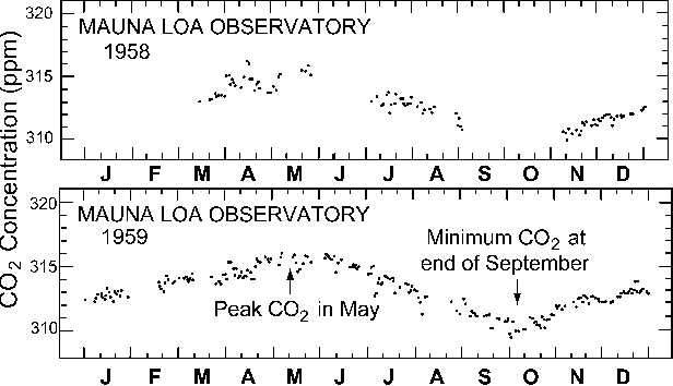 Charles David Keeling and the story of atmospheric CO2
