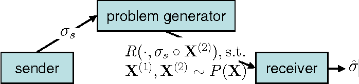 Figure 2 for Information theoretic model validation for clustering