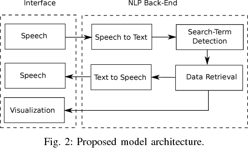 Figure 2 for A Convolutional Neural Network for Search Term Detection