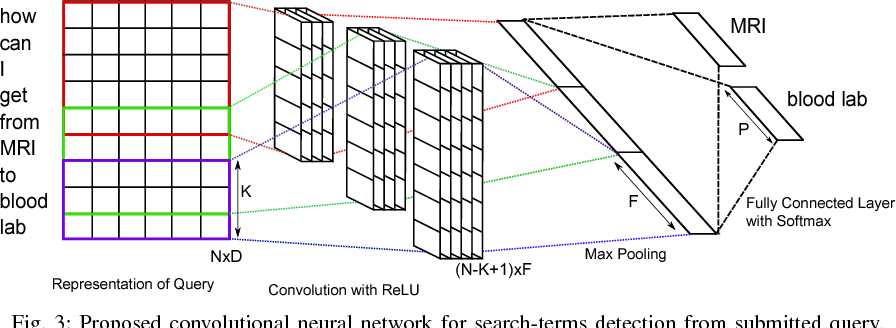 Figure 3 for A Convolutional Neural Network for Search Term Detection