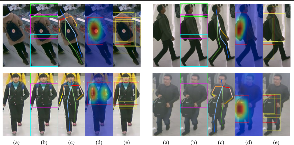 Figure 1 for Localization Guided Learning for Pedestrian Attribute Recognition