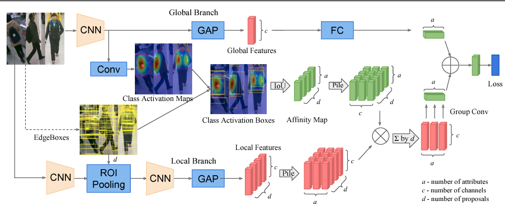 Figure 3 for Localization Guided Learning for Pedestrian Attribute Recognition