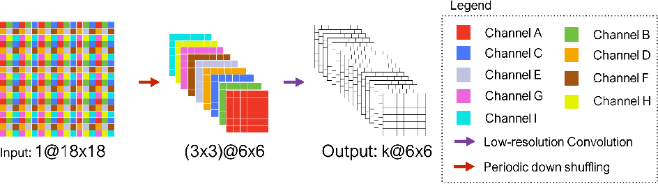 Figure 1 for Holistic Decomposition Convolution for Effective Semantic Segmentation of 3D MR Images