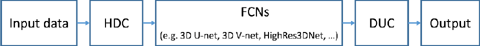 Figure 3 for Holistic Decomposition Convolution for Effective Semantic Segmentation of 3D MR Images