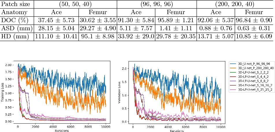 Figure 2 for Holistic Decomposition Convolution for Effective Semantic Segmentation of 3D MR Images