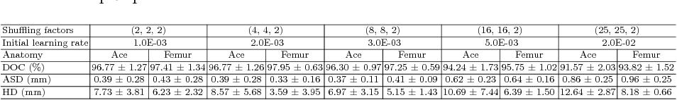 Figure 4 for Holistic Decomposition Convolution for Effective Semantic Segmentation of 3D MR Images