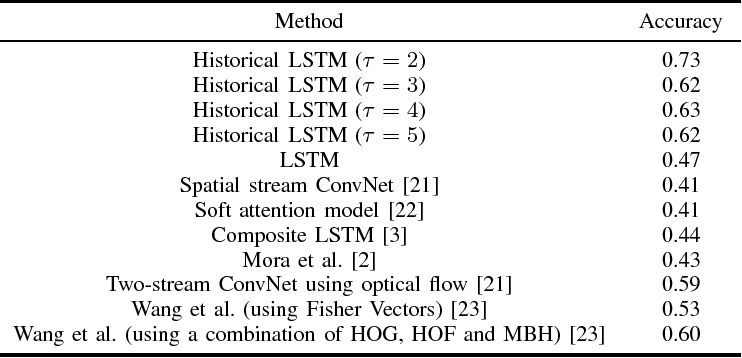 Figure 3 for RGB Video Based Tennis Action Recognition Using a Deep Historical Long Short-Term Memory
