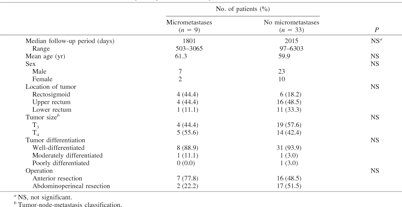 Prognostic significance of perirectal lymph node micrometastases in ...