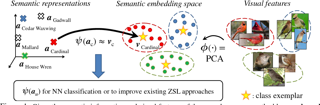 Figure 1 for Predicting Visual Exemplars of Unseen Classes for Zero-Shot Learning