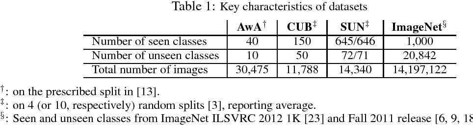 Figure 2 for Predicting Visual Exemplars of Unseen Classes for Zero-Shot Learning