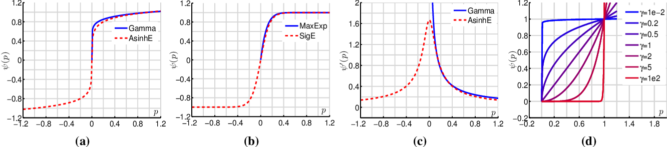 Figure 3 for A Deeper Look at Power Normalizations