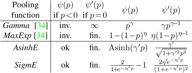 Figure 2 for A Deeper Look at Power Normalizations