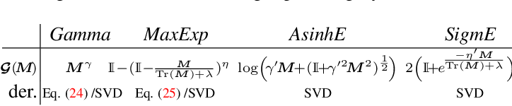 Figure 4 for A Deeper Look at Power Normalizations