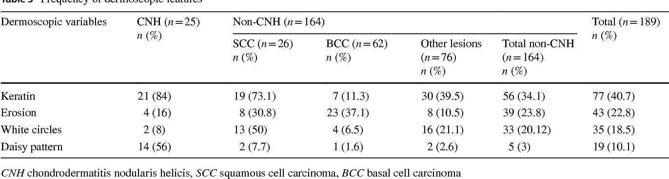 Table 3 from Dermoscopy of chondrodermatitis nodularis