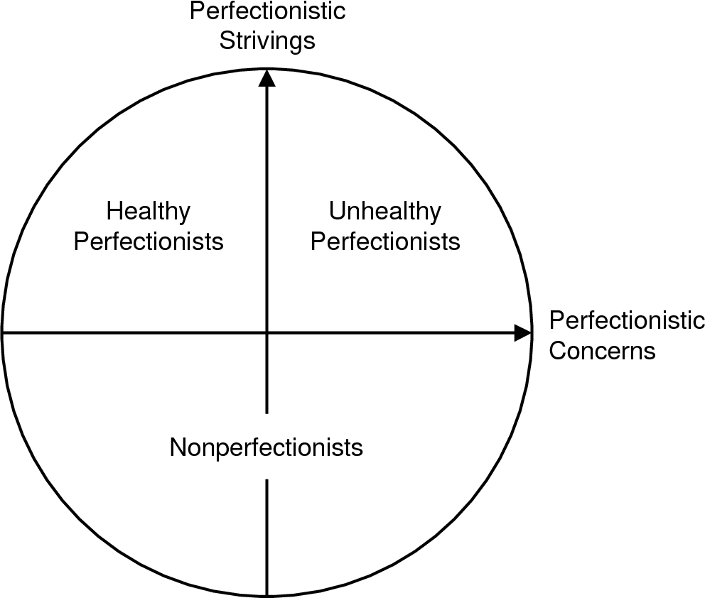 Image result for stoeber and otto healthy perfectionists