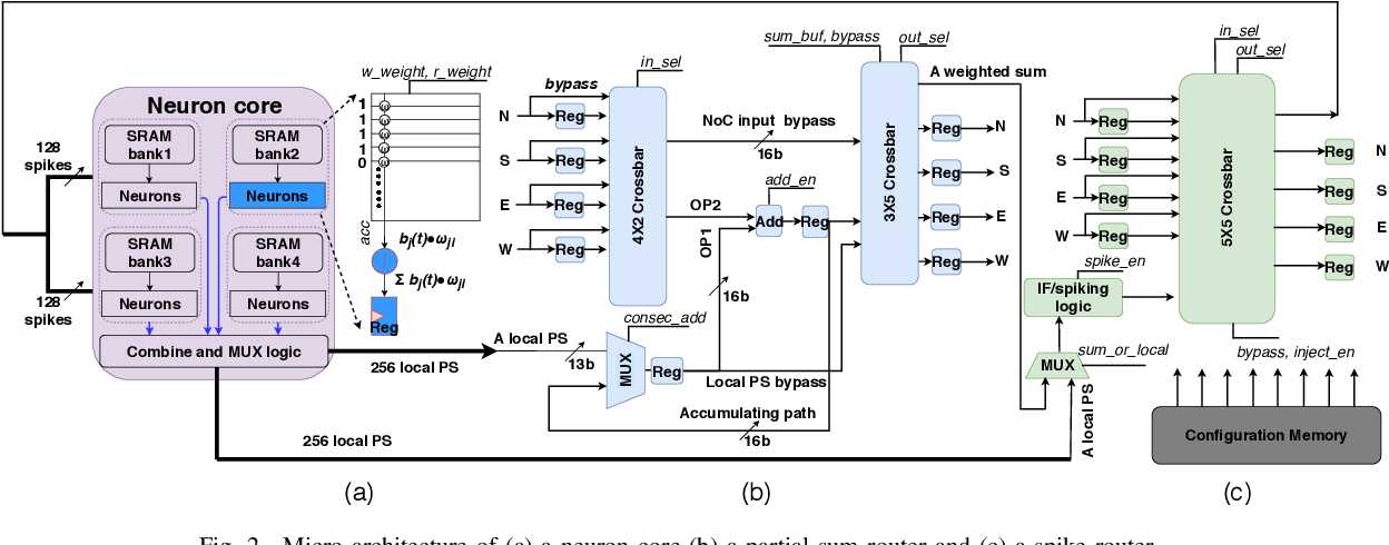 Figure 2 for Shenjing: A low power reconfigurable neuromorphic accelerator with partial-sum and spike networks-on-chip