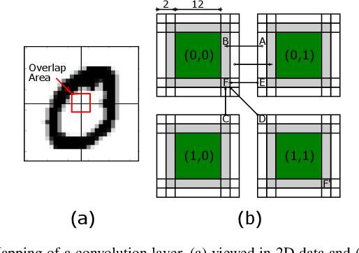 Figure 4 for Shenjing: A low power reconfigurable neuromorphic accelerator with partial-sum and spike networks-on-chip