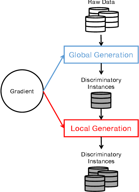 Figure 1 for Automatic Fairness Testing of Neural Classifiers through Adversarial Sampling