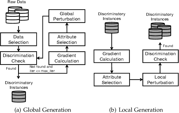 Figure 3 for Automatic Fairness Testing of Neural Classifiers through Adversarial Sampling