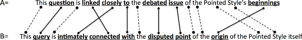 Figure 1 for Semantically-informed distance and similarity measures for paraphrase plagiarism identification